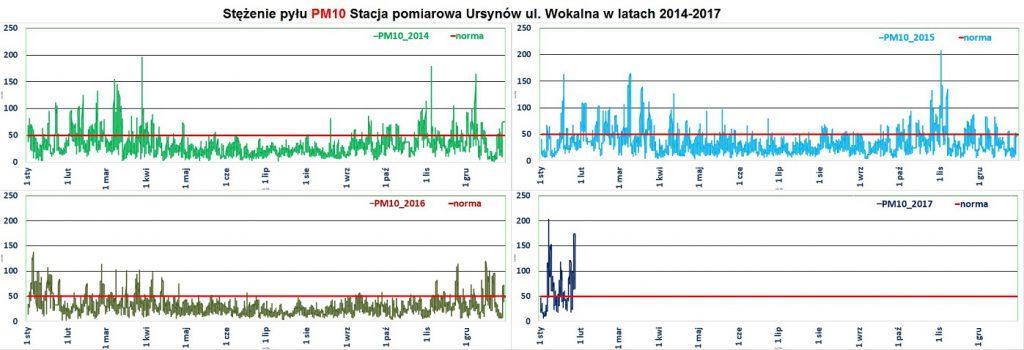 Smog PM10 ursynow w latach 2014-2017