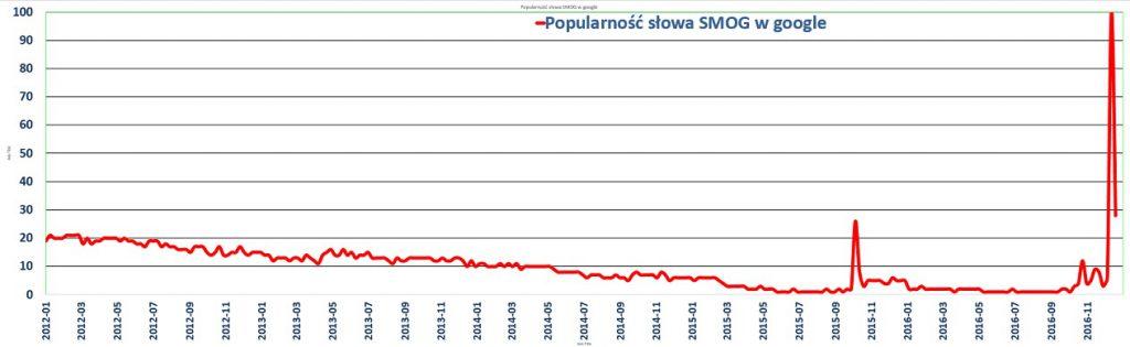 smog trend google Polska