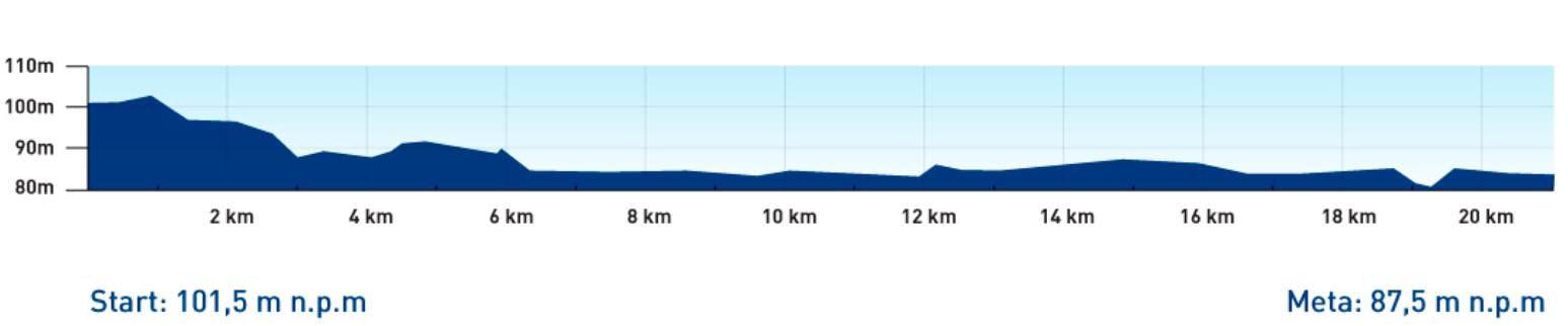 13 półmaraton warszawski trasa